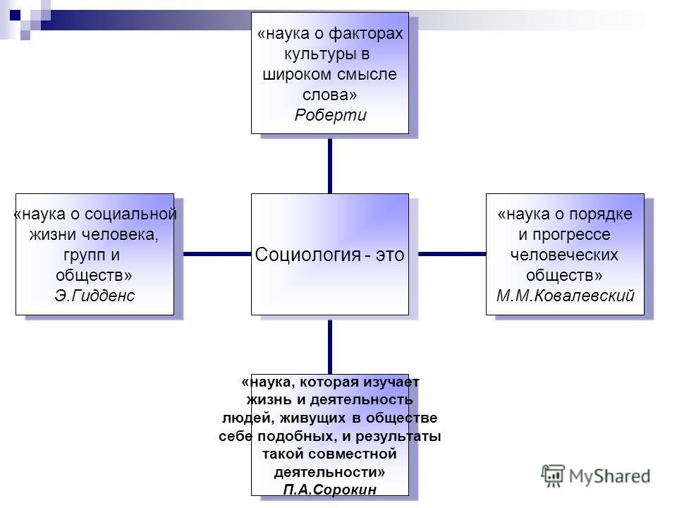 Социология - это «наука о факторах культуры в широком смысле слова» Роберти «наука о порядке и прогрессе человеческих обществ» М.М.Ковалевский «наука, которая изучает жизнь и деятельность людей, живущих в обществе себе подобных, и результаты такой со