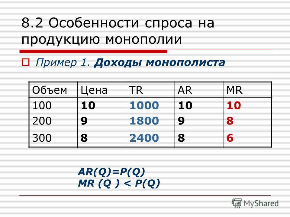 8.2 Особенности спроса на продукцию монополии Пример 1. Доходы монополиста ОбъемЦенаTRARMR 10010100010101010 2009180098 3008240086 AR(Q)=P(Q) МR (Q ) < P(Q)