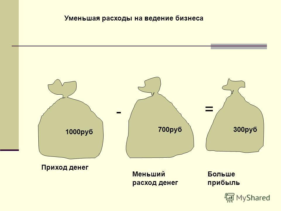 1000руб 700руб300руб - = Приход денег Меньший расход денег Больше прибыль Уменьшая расходы на ведение бизнеса