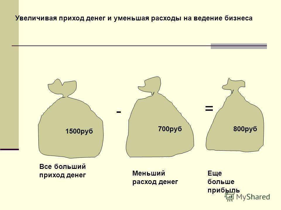 1500руб 700руб800руб - = Все больший приход денег Меньший расход денег Еще больше прибыль Увеличивая приход денег и уменьшая расходы на ведение бизнеса