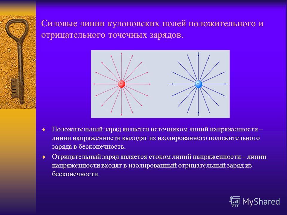 Силовые линии кулоновских полей положительного и отрицательного точечных зарядов. Положительный заряд является источником линий напряженности – линии напряженности выходят из изолированного положительного заряда в бесконечность. Отрицательный заряд я