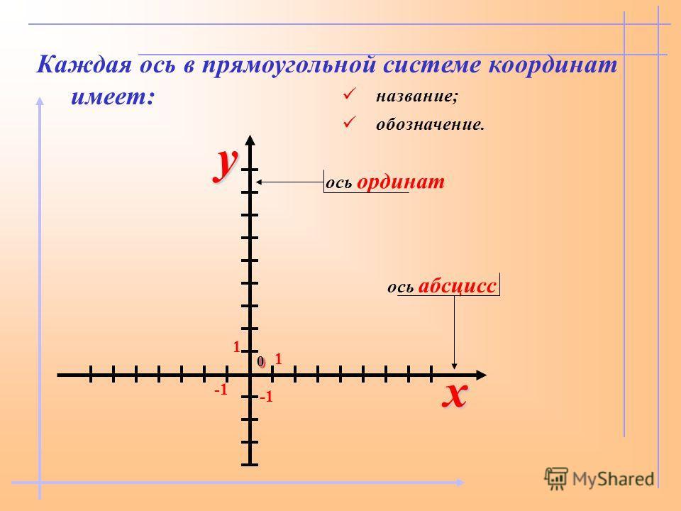Каждая ось в прямоугольной системе координат имеет: название; обозначение. 1 1 00 ось абсцисс ось ординат xy