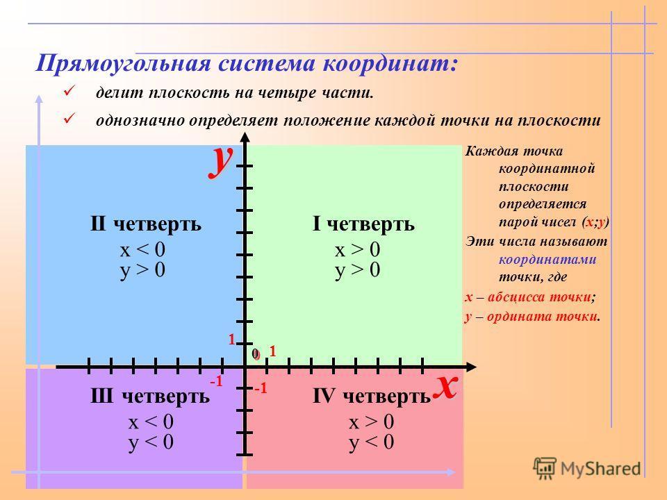 I четверть x > 0 y > 0 IV четверть x > 0 y < 0 III четверть x < 0 y < 0 II четверть x < 0 y > 0 Прямоугольная система координат: 1 1 00 xy Каждая точка координатной плоскости определяется парой чисел (x;y) Эти числа называют координатами точки, где x