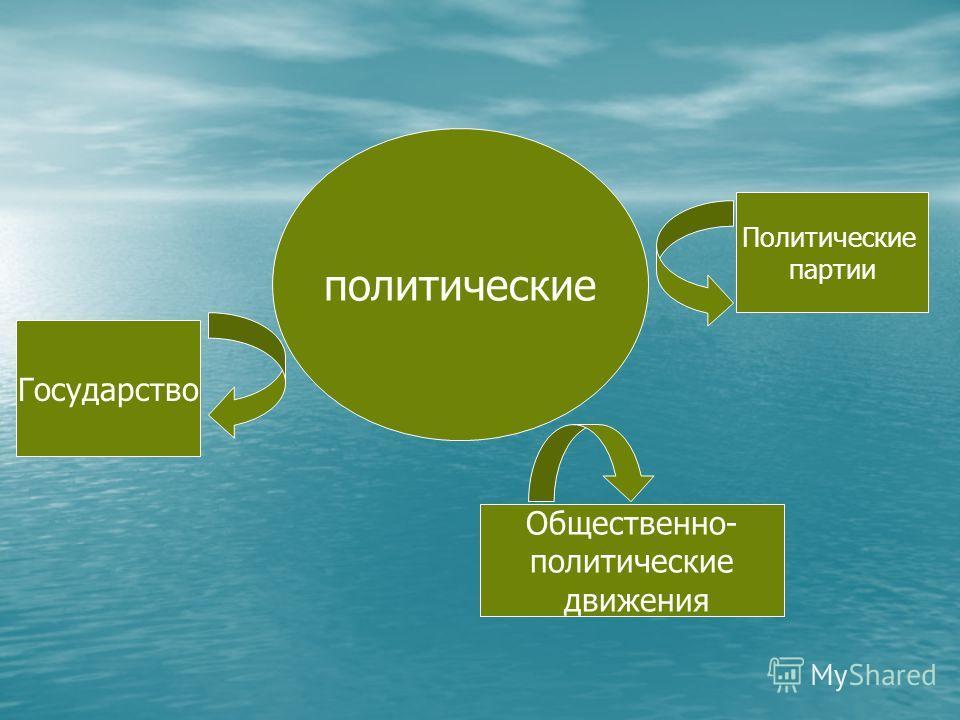 политические Государство Политические партии Общественно- политические движения