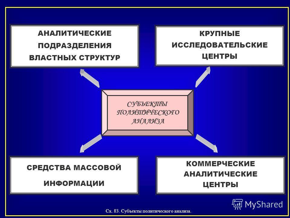 Сх. 83. Субъекты политического анализа. АНАЛИТИЧЕСКИЕ ПОДРАЗДЕЛЕНИЯ ВЛАСТНЫХ СТРУКТУР КРУПНЫЕ ИССЛЕДОВАТЕЛЬСКИЕ ЦЕНТРЫ КОММЕРЧЕСКИЕ АНАЛИТИЧЕСКИЕ ЦЕНТРЫ СРЕДСТВА МАССОВОЙ ИНФОРМАЦИИ СУБЪЕКТЫ ПОЛИТИЧЕСКОГО АНАЛИЗА