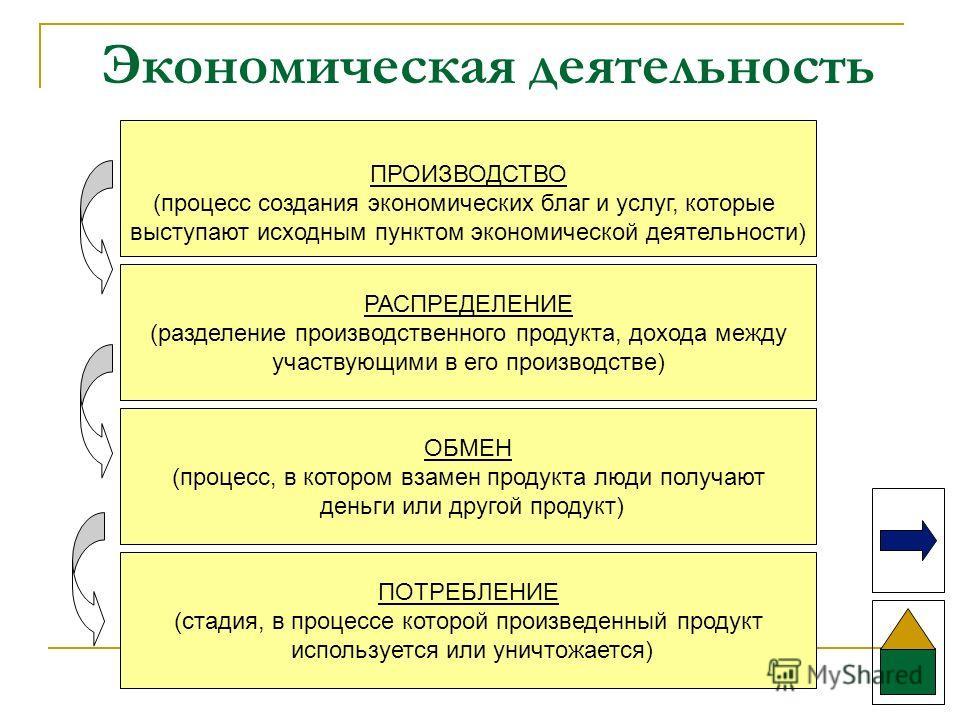 Экономическая деятельность ПРОИЗВОДСТВО (процесс создания экономических благ и услуг, которые выступают исходным пунктом экономической деятельности) РАСПРЕДЕЛЕНИЕ (разделение производственного продукта, дохода между участвующими в его производстве) О