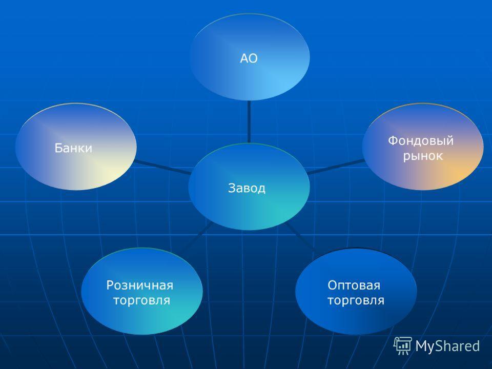 Завод АО Фондовый рынок Оптовая торговля Розничная торговля Банки