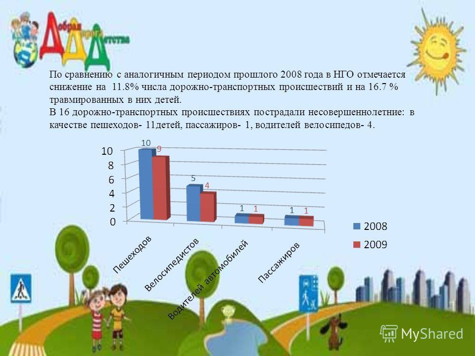 По сравнению с аналогичным периодом прошлого 2008 года в НГО отмечается снижение на 11.8% числа дорожно-транспортных происшествий и на 16.7 % травмированных в них детей. В 16 дорожно-транспортных происшествиях пострадали несовершеннолетние: в качеств