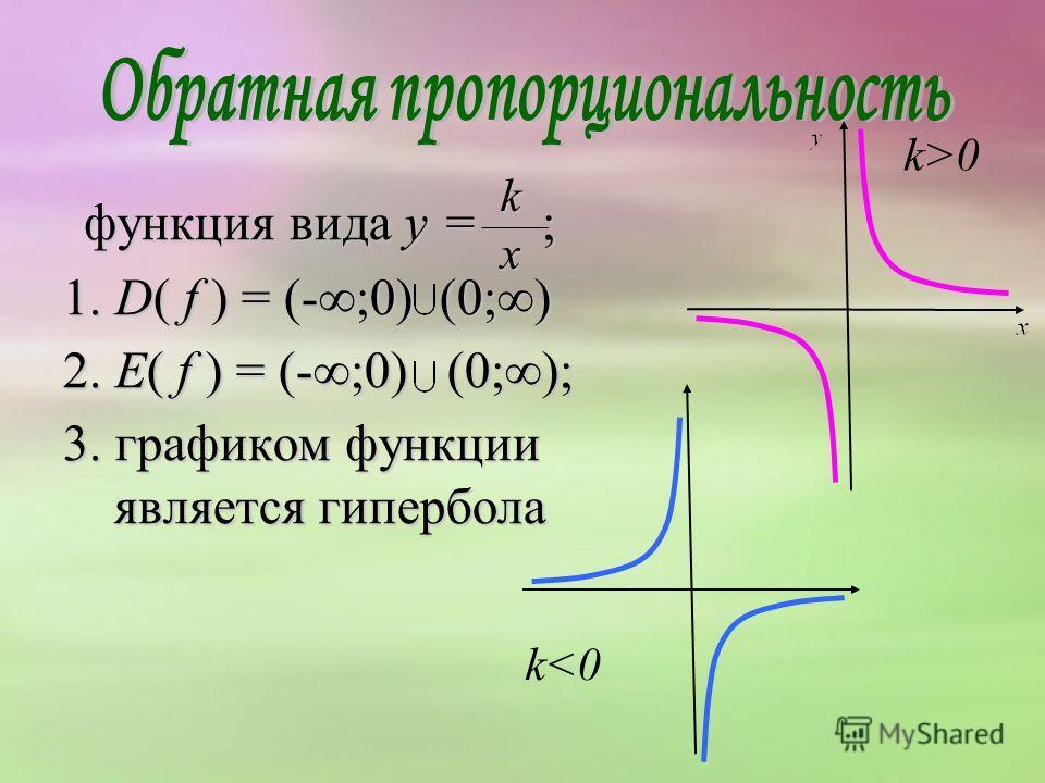 функция вида y = ; функция вида y = ; 1. D( f ) = (-;0) (0;) 2. E( f ) = (-;0) (0;); 3. графиком функции является гипербола k x k>0 k