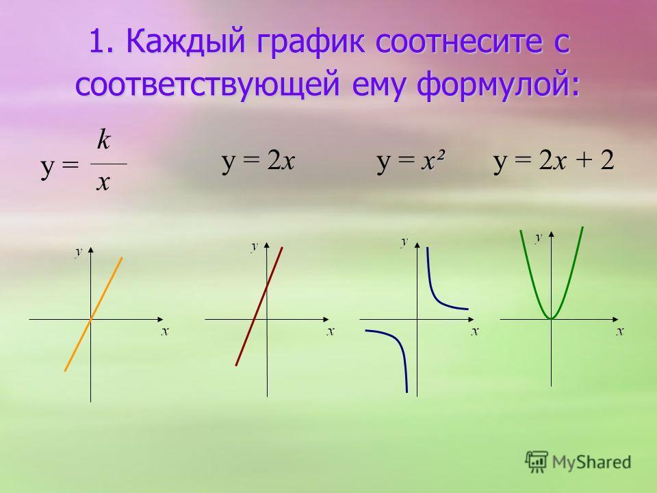 1. Каждый график соотнесите с соответствующей ему формулой: y = k x x² y = x²y = 2xy = 2x + 2