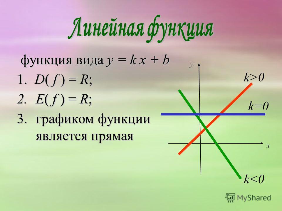 функция вида y = k х + b функция вида y = k х + b 1. D( f ) = R; 2.E( f ) = R; 3.графиком функции является прямая k>0 k