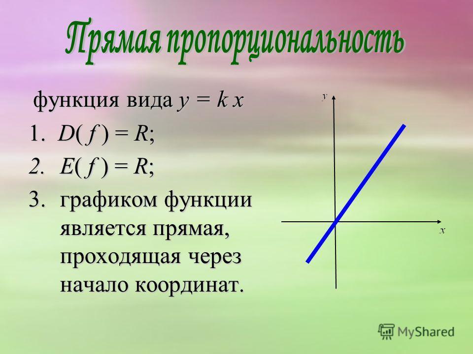 функция вида y = k х функция вида y = k х 1. D( f ) = R; 2.E( f ) = R; 3.графиком функции является прямая, проходящая через начало координат.