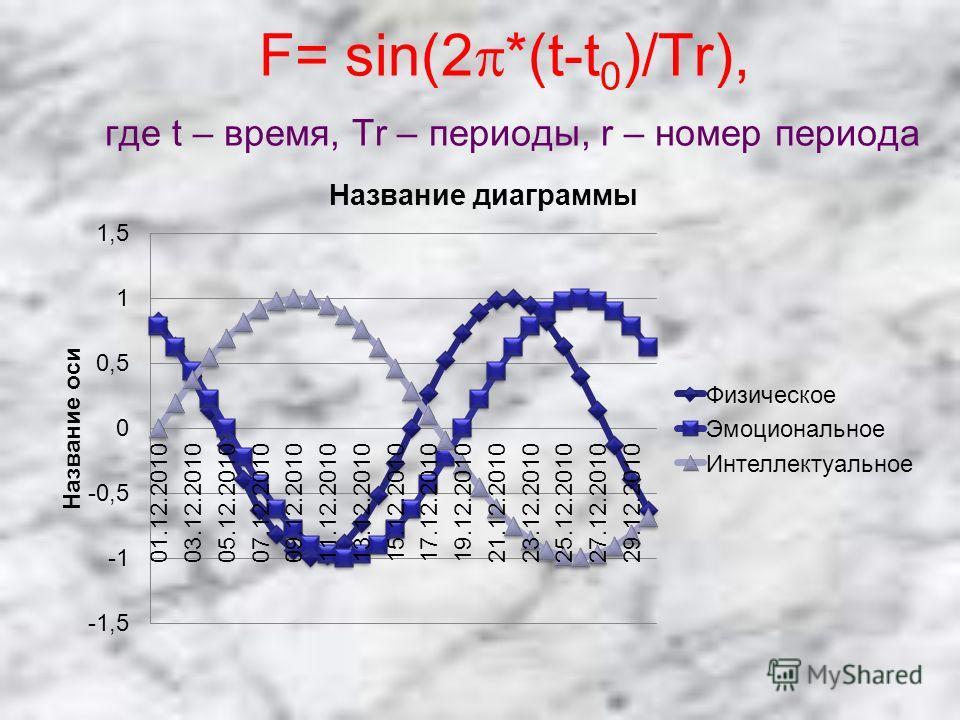 F= sin(2 *(t-t 0 )/Tr), где t – время, Tr – периоды, r – номер периода