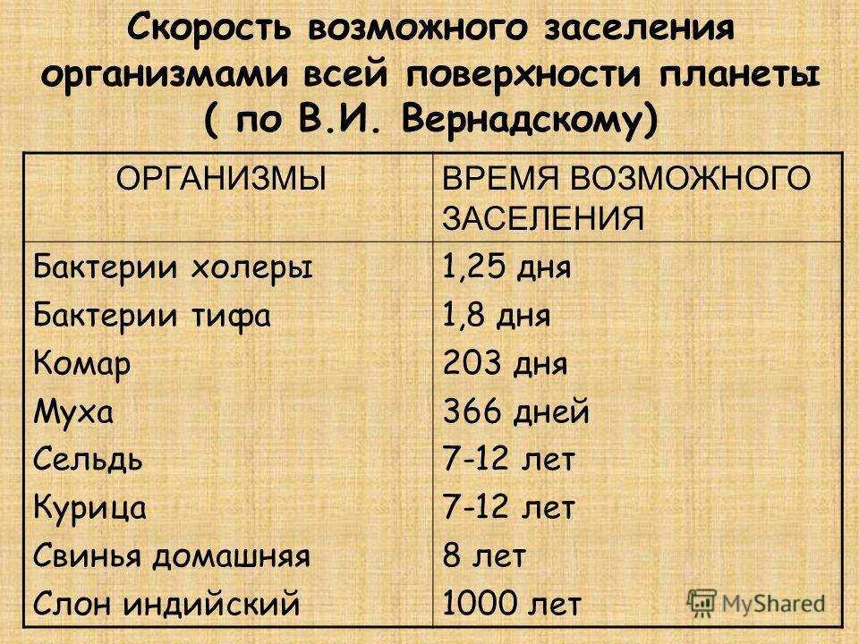 Скорость возможного заселения организмами всей поверхности планеты ( по В.И. Вернадскому) ОРГАНИЗМЫВРЕМЯ ВОЗМОЖНОГО ЗАСЕЛЕНИЯ Бактерии холеры Бактерии тифа Комар Муха Сельдь Курица Свинья домашняя Слон индийский 1,25 дня 1,8 дня 203 дня 366 дней 7-12