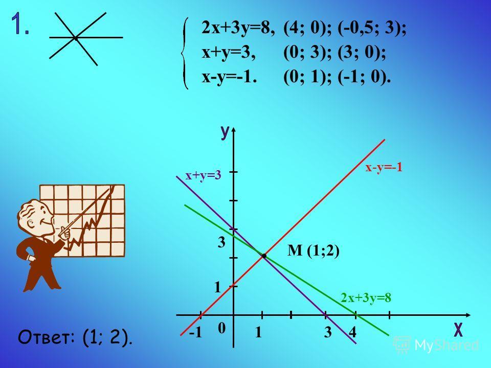 2х+3у=8, х+у=3, х-у=-1. (4; 0); (-0,5; 3); (0; 3); (3; 0); (0; 1); (-1; 0). 1 3 143 0 М (1;2) 2х+3у=8 х+у=3 х-у=-1 Ответ: (1; 2).