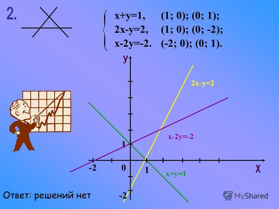 х+у=1, 2х-у=2, х-2у=-2. (1; 0); (0; 1); (1; 0); (0; -2); (-2; 0); (0; 1). 1 1 -2 0 х-2у=-2 х+у=1 2х-у=2 Ответ: решений нет