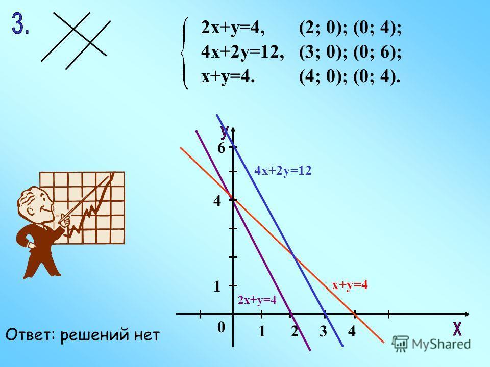 2х+у=4, 4х+2у=12, х+у=4. (3; 0); (0; 6); (4; 0); (0; 4). (2; 0); (0; 4); 0 1342 1 4 6 4х+2у=12 х+у=4 2х+у=4 Ответ: решений нет