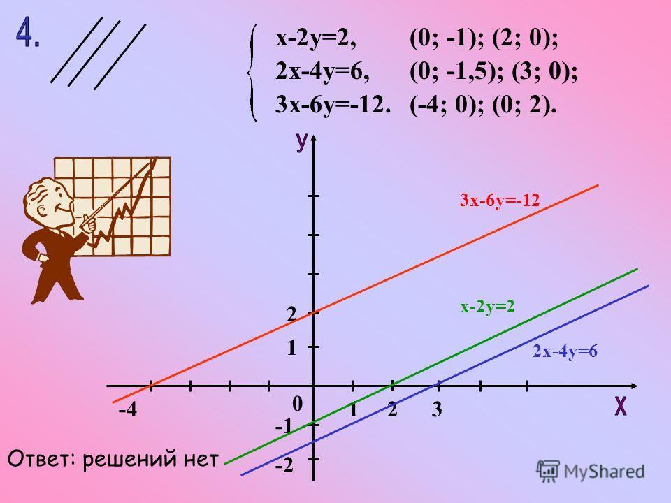 х-2у=2, 2х-4у=6, 3х-6у=-12. (0; -1,5); (3; 0); (-4; 0); (0; 2). (0; -1); (2; 0); 123-4 1 -2 2 0 Ответ: решений нет 3х-6у=-12 х-2у=2 2х-4у=6