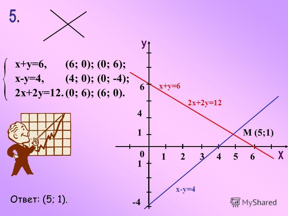 х+у=6, х-у=4, 2х+2у=12. (4; 0); (0; -4); (0; 6); (6; 0). (6; 0); (0; 6); 134256 0 1 4 6 -4 1 М (5;1) х-у=4 2х+2у=12 х+у=6 Ответ: (5; 1).