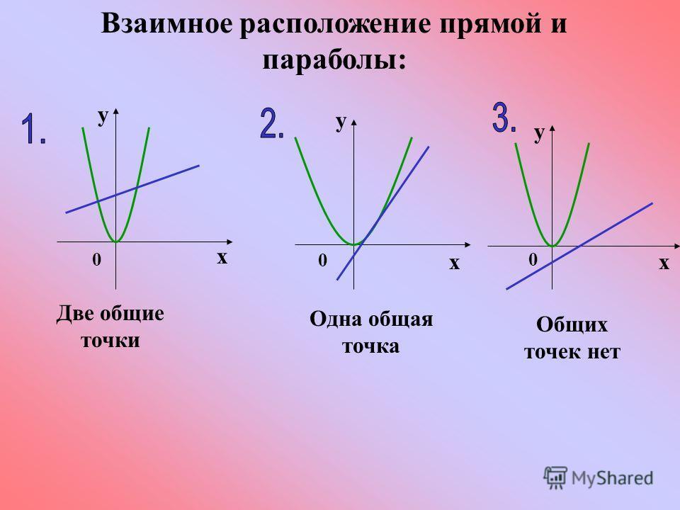 Взаимное расположение прямой и параболы: Две общие точки Общих точек нет Одна общая точка 0 х у 0 х у 0 х у