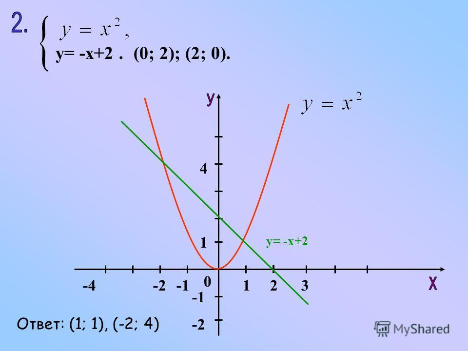 y= -x+2.(0; 2); (2; 0). 123-4-2 1 0 4 у= -х+2 Ответ: (1; 1), (-2; 4)