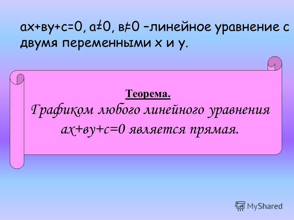 ах+ву+с=0, а=0, в=0 –линейное уравнение с двумя переменными х и у. Теорема. Графиком любого линейного уравнения ах+ву+с=0 является прямая.