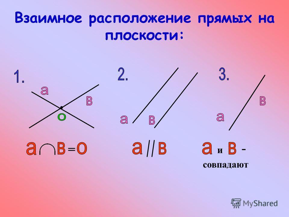 Взаимное расположение прямых на плоскости: = совпадают и -