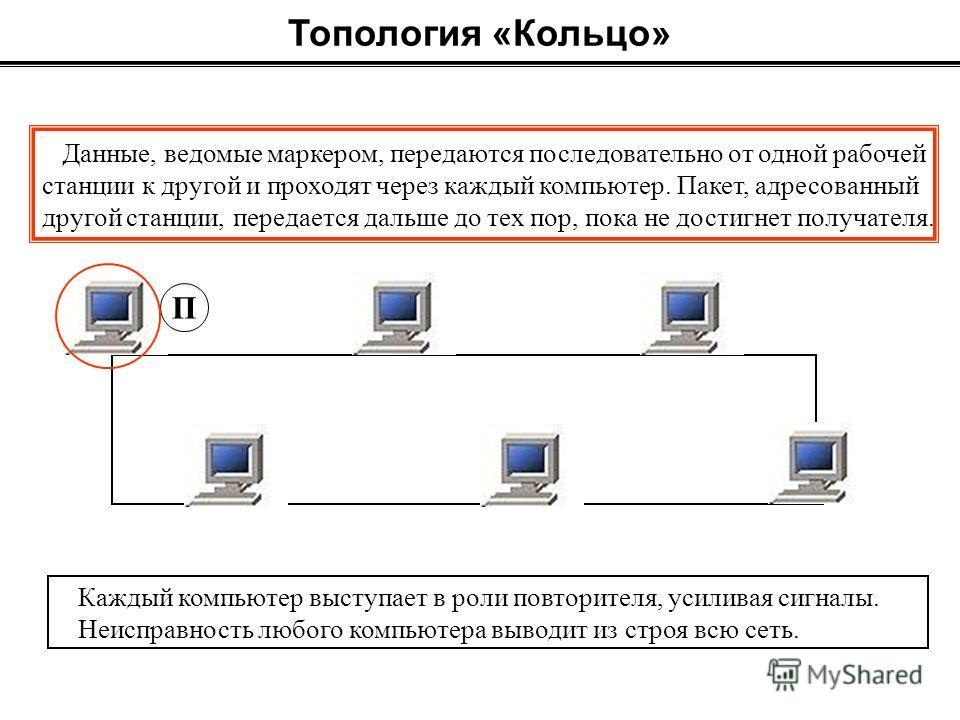 Топология «Кольцо» Данные, ведомые маркером, передаются последовательно от одной рабочей станции к другой и проходят через каждый компьютер. Пакет, адресованный другой станции, передается дальше до тех пор, пока не достигнет получателя. МММ П Каждый