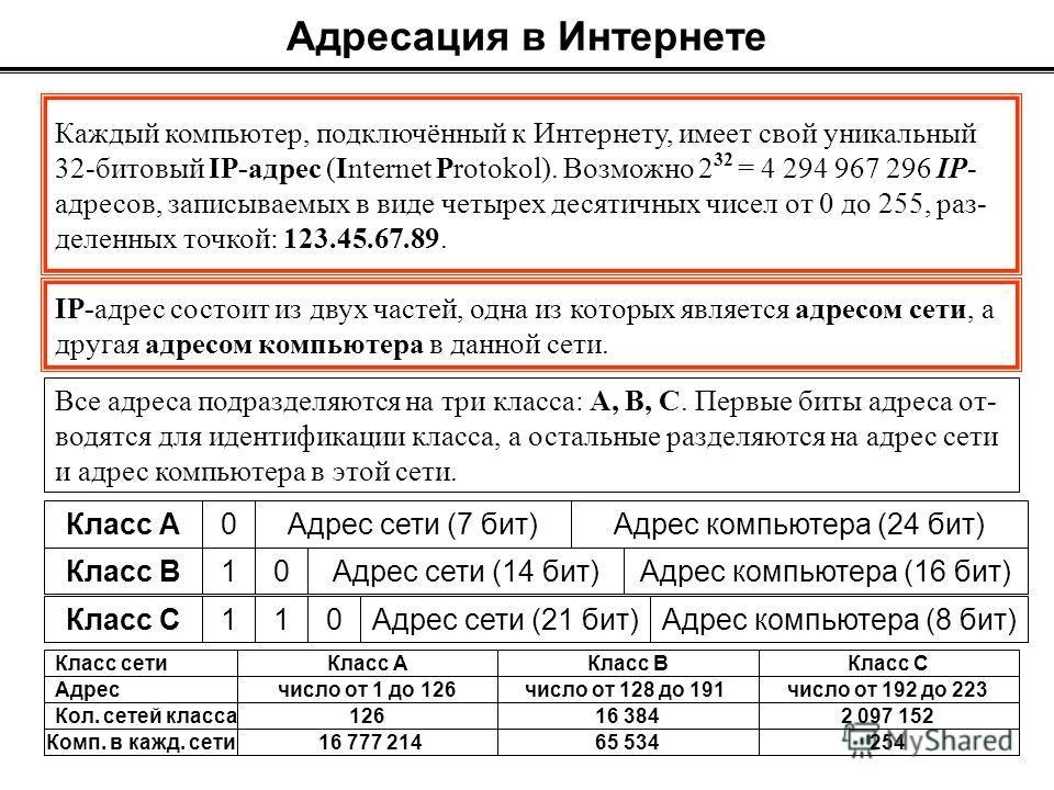 Каждый компьютер, подключённый к Интернету, имеет свой уникальный 32-битовый IP-адрес (Internet Protokol). Возможно 2 32 = 4 294 967 296 IP- адресов, записываемых в виде четырех десятичных чисел от 0 до 255, раз- деленных точкой: 123.45.67.89. Адреса