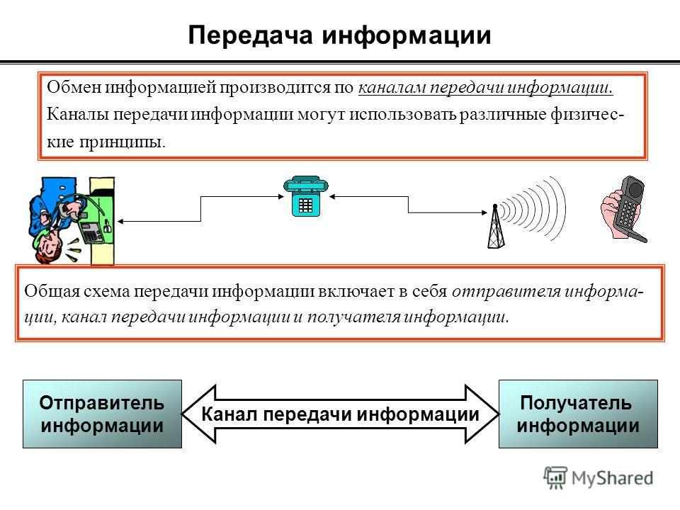 Передача информации Обмен информацией производится по каналам передачи информации. Каналы передачи информации могут использовать различные физичес- кие принципы. Общая схема передачи информации включает в себя отправителя информа- ции, канал передачи