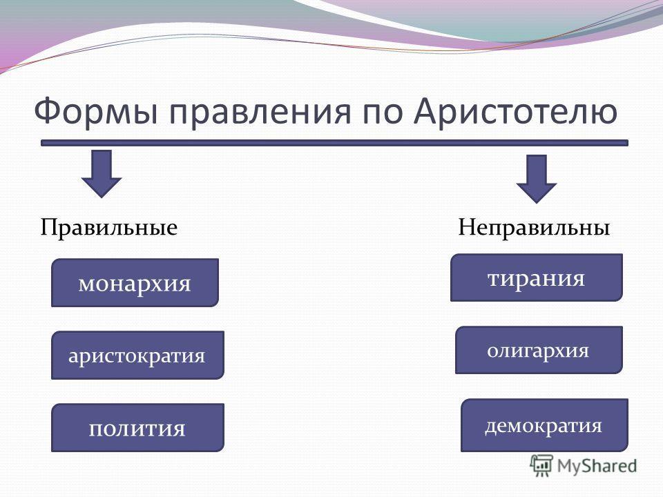 Формы правления по Аристотелю Правильные Неправильны монархия аристократия полития тирания олигархия демократия