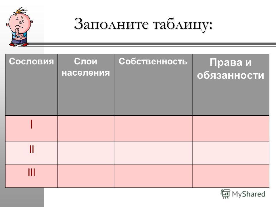 Заполните таблицу: СословияСлои населения Собственность Права и обязанности I II III