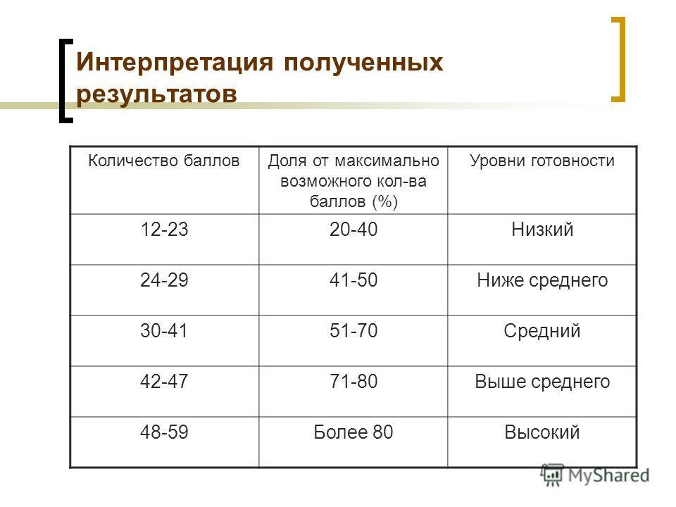Интерпретация полученных результатов Количество балловДоля от максимально возможного кол-ва баллов (%) Уровни готовности 12-2320-40Низкий 24-2941-50Ниже среднего 30-4151-70Средний 42-4771-80Выше среднего 48-59Более 80Высокий