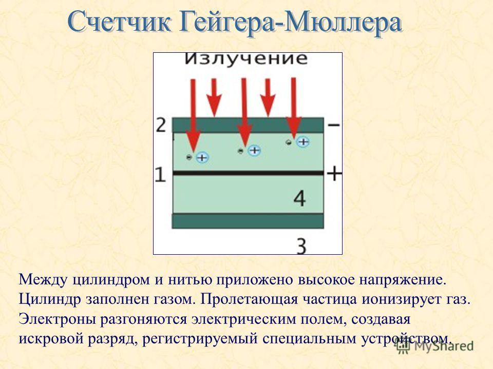 Между цилиндром и нитью приложено высокое напряжение. Цилиндр заполнен газом. Пролетающая частица ионизирует газ. Электроны разгоняются электрическим полем, создавая искровой разряд, регистрируемый специальным устройством.