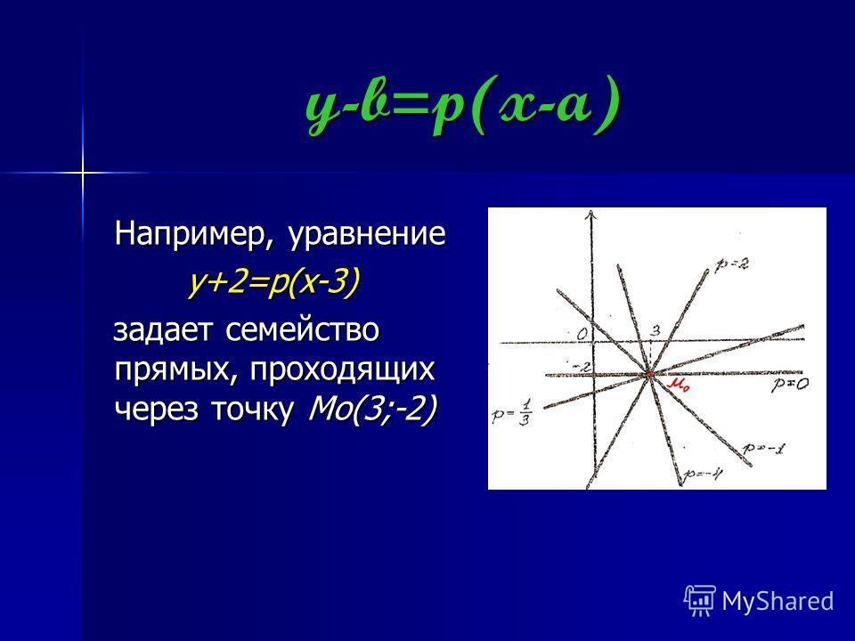 y-b=p(x-a)y-b=p(x-a)y-b=p(x-a)y-b=p(x-a) Например, уравнение y+2=p(x-3) задает семейство прямых, проходящих через точку Mo(3;-2)