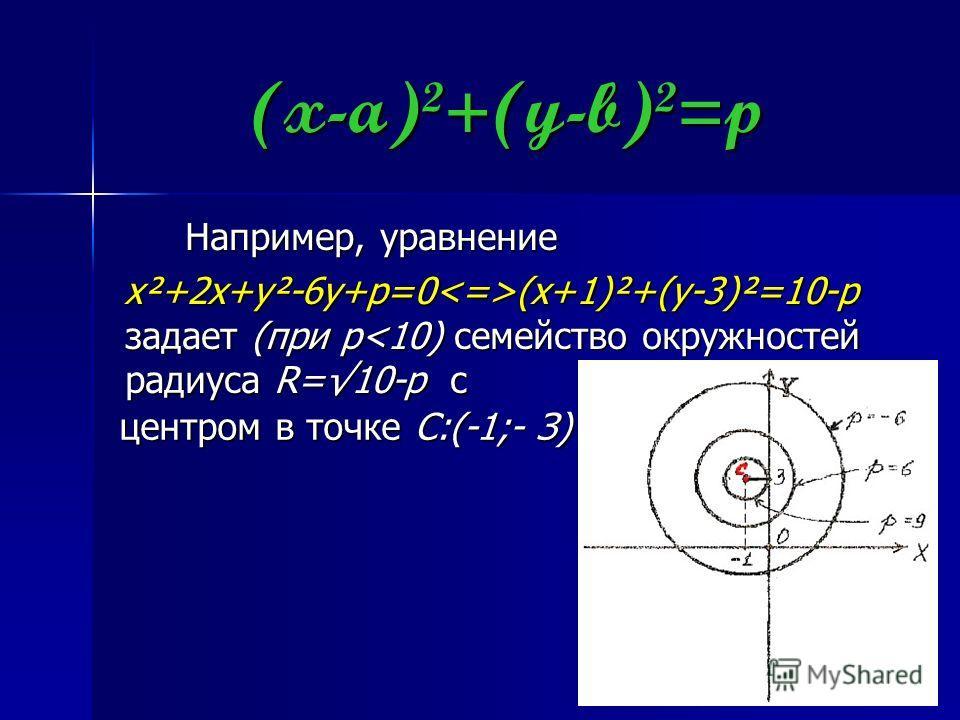 (x-a)²+(y-b)²=p Например, уравнение x²+2x+y²-6y+p=0(x+1)²+(y-3)²=10-p задает (при p