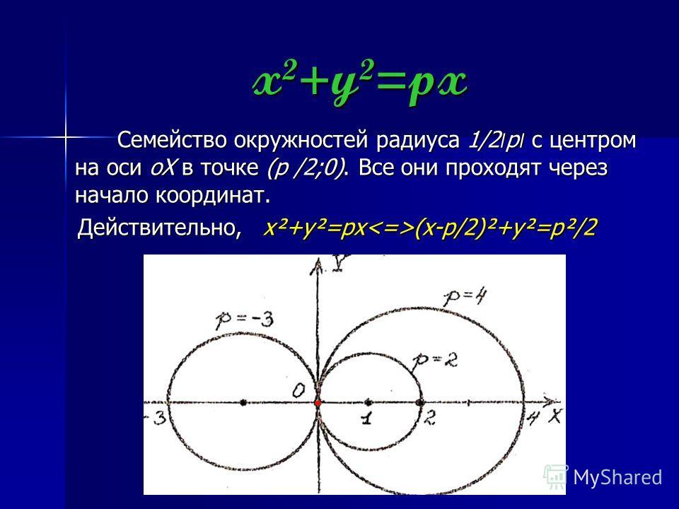 x²+y²=px Семейство окружностей радиуса 1/2׀p׀ c центром на оси oX в точке (p /2;0). Все они проходят через начало координат. Действительно, x²+y²=px(x-p/2)²+y²=p²/2