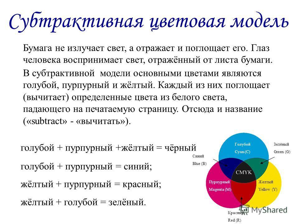голубой + пурпурный +жёлтый = чёрный голубой + пурпурный = синий; жёлтый + пурпурный = красный; жёлтый + голубой = зелёный. Субтрактивная цветовая модель Бумага не излучает свет, а отражает и поглощает его. Глаз человека воспринимает свет, отражённый