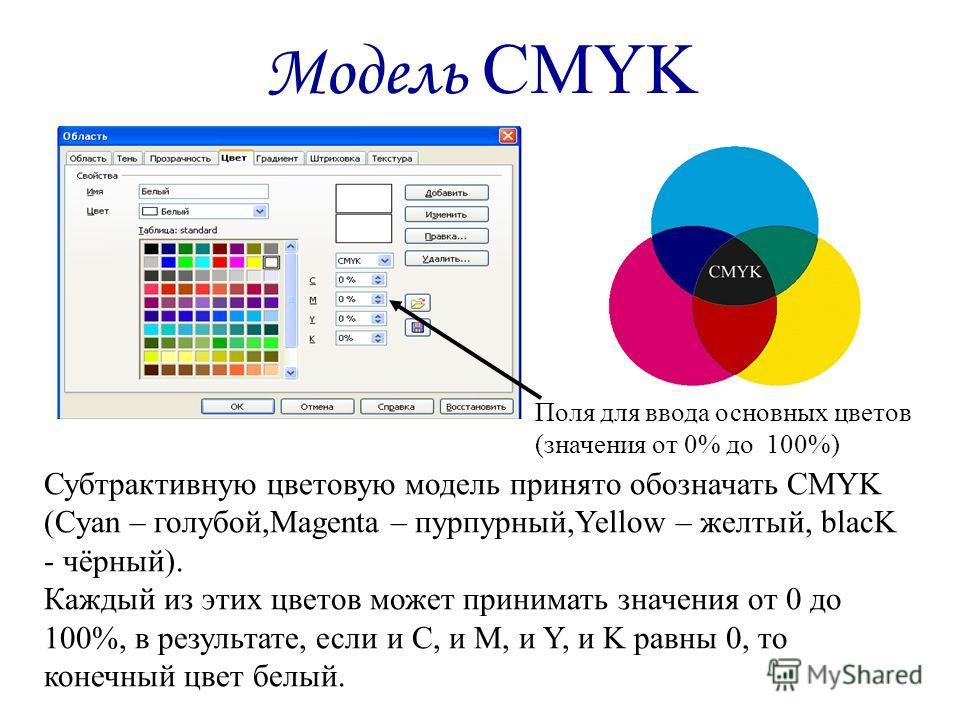 Модель CMYK Субтрактивную цветовую модель принято обозначать CMYK (Cyan – голубой,Magenta – пурпурный,Yellow – желтый, blacK - чёрный). Каждый из этих цветов может принимать значения от 0 до 100%, в результате, если и С, и M, и Y, и K равны 0, то кон