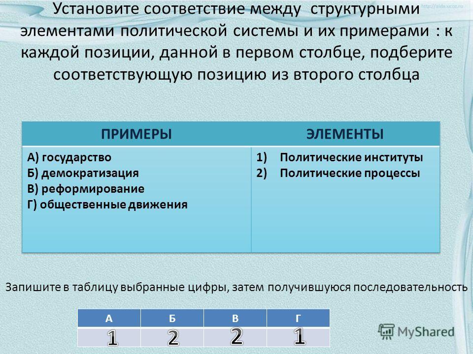 Установите соответствие между структурными элементами политической системы и их примерами : к каждой позиции, данной в первом столбце, подберите соответствующую позицию из второго столбца Запишите в таблицу выбранные цифры, затем получившуюся последо
