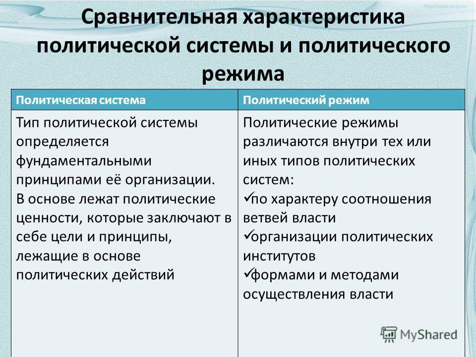 Сравнительная характеристика политической системы и политического режима Политическая системаПолитический режим Тип политической системы определяется фундаментальными принципами её организации. В основе лежат политические ценности, которые заключают
