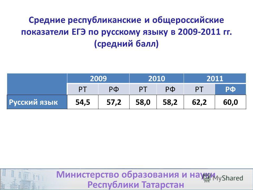 200920102011 РТРФРТРФРТРФ Русский язык54,557,258,058,262,260,0 Средние республиканские и общероссийские показатели ЕГЭ по русскому языку в 2009-2011 гг. (средний балл)