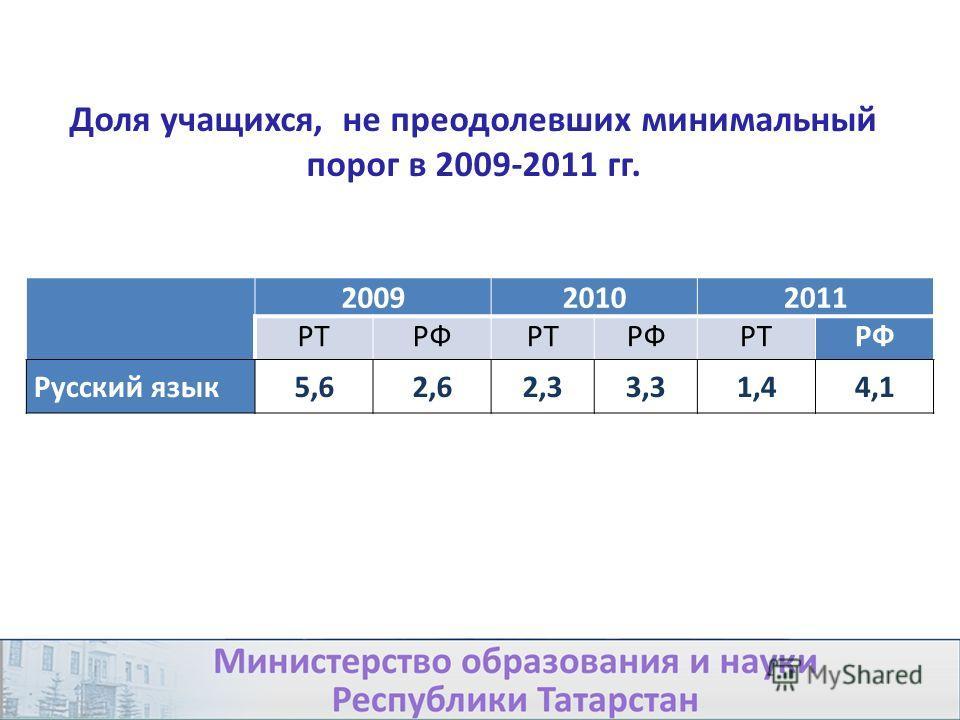 200920102011 РТРФРТРФРТРФ Русский язык5,62,62,33,31,44,1 Доля учащихся, не преодолевших минимальный порог в 2009-2011 гг.