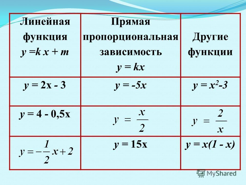Линейная функция у =k x + m Прямая пропорциональная зависимость у = kх Другие функции у = 2х - 3у = -5ху = х 2 -3 у = 4 - 0,5х у = 15ху = х(1 - х)