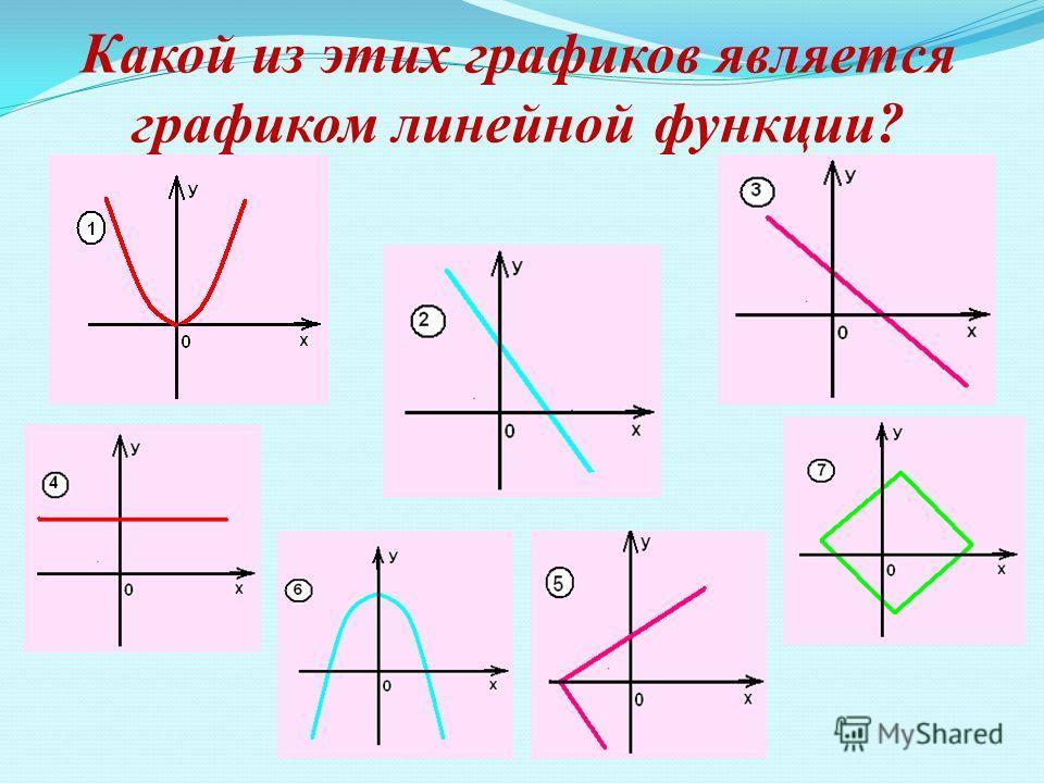Какой из этих графиков является графиком линейной функции?