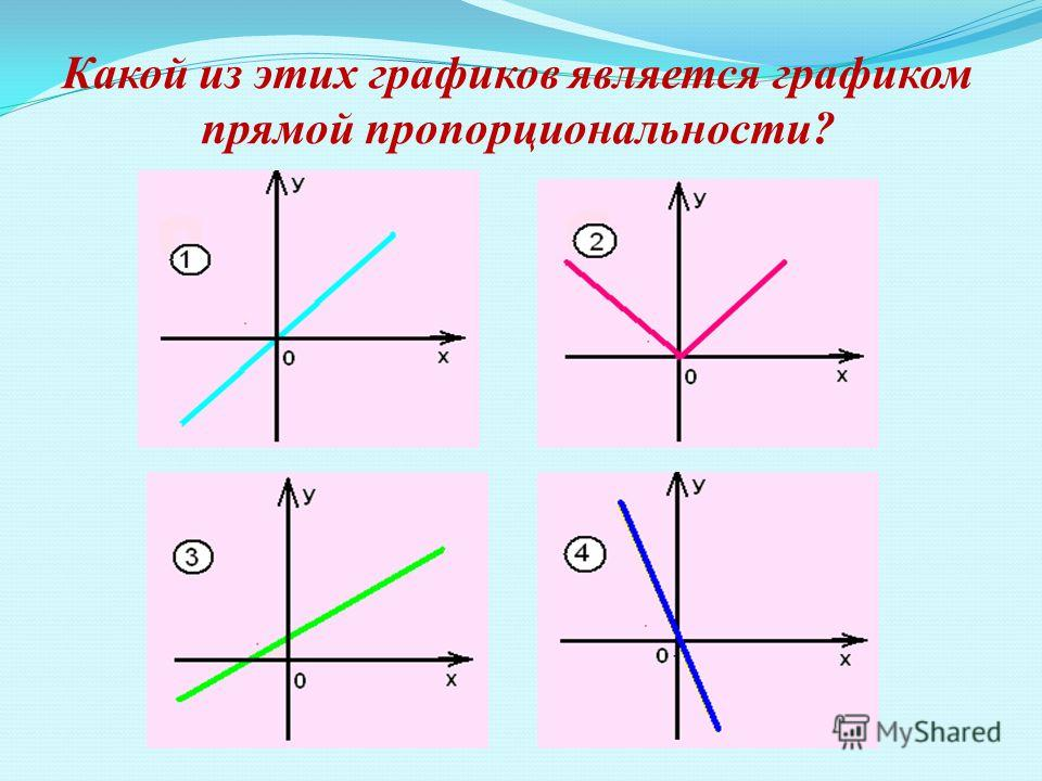 Какой из этих графиков является графиком прямой пропорциональности?