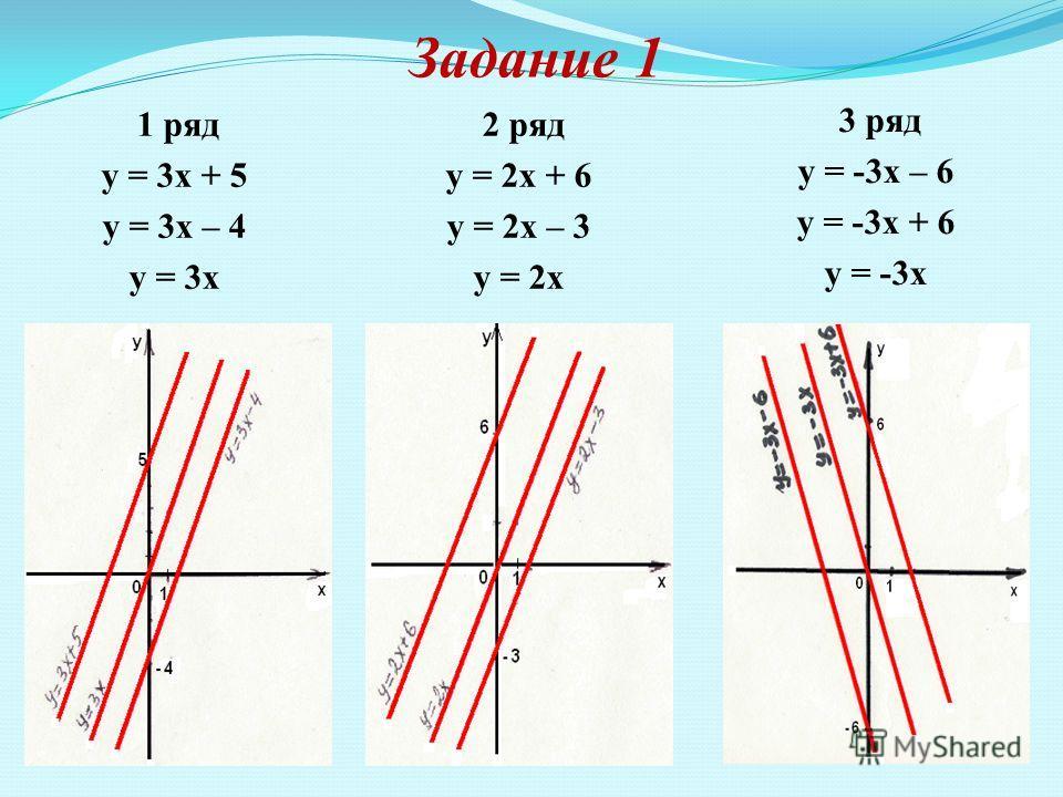 Задание 1 1 ряд у = 3х + 5 у = 3х – 4 у = 3х 2 ряд у = 2х + 6 у = 2х – 3 у = 2х 3 ряд у = -3х – 6 у = -3х + 6 у = -3х