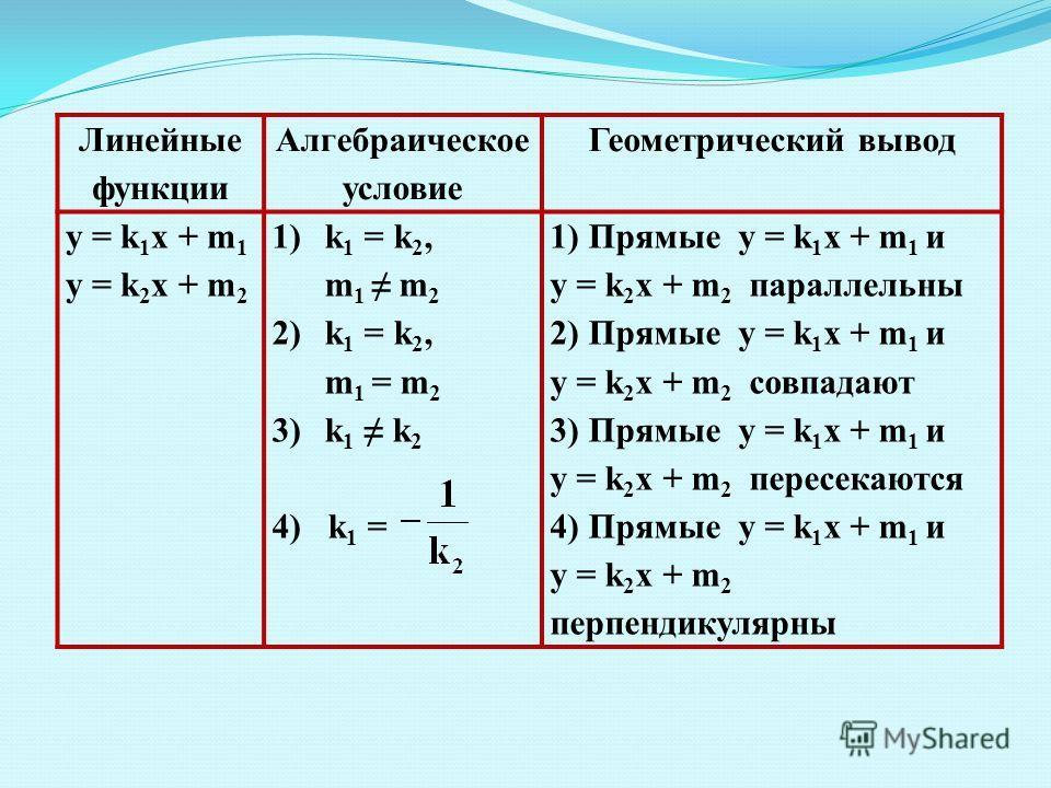 Линейные функции Алгебраическое условие Геометрический вывод у = k 1 x + m 1 y = k 2 x + m 2 1)k 1 = k 2, m 1 m 2 2)k 1 = k 2, m 1 = m 2 3)k 1 k 2 4) k 1 = 1) Прямые у = k 1 x + m 1 и y = k 2 x + m 2 параллельны 2) Прямые у = k 1 x + m 1 и y = k 2 x