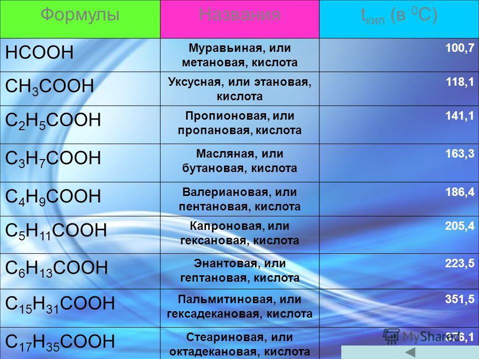 ФормулыНазванияt кип (в 0 С) HCOOH Муравьиная, или метановая, кислота 100,7 CH 3 COOH Уксусная, или этановая, кислота 118,1 C 2 H 5 COOH Пропионовая, или пропановая, кислота 141,1 C 3 H 7 COOH Масляная, или бутановая, кислота 163,3 C 4 H 9 COOH Валер
