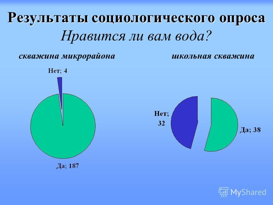 Результаты социологического опроса Результаты социологического опроса Нравится ли вам вода? скважина микрорайона школьная скважина
